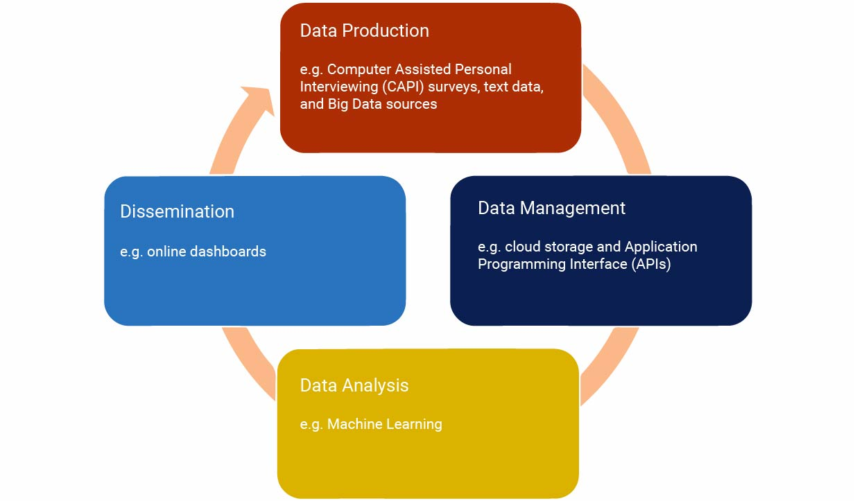 Image of data cycle